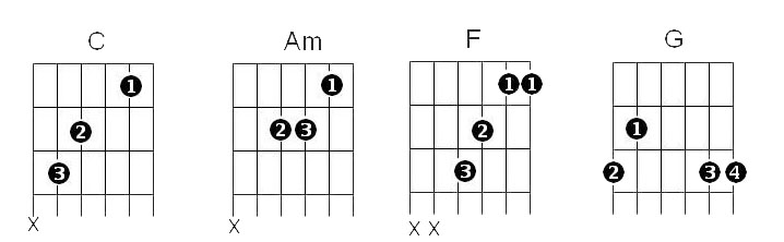 4 Chords Cmajor G major Aminor Fmajor