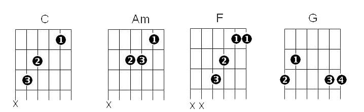 4 Chords Cmajor G major Aminor Fmajor